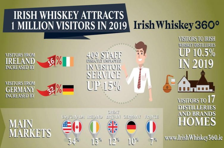 1 million visitors to Irish whiskey distilleries and brand homes in 2019